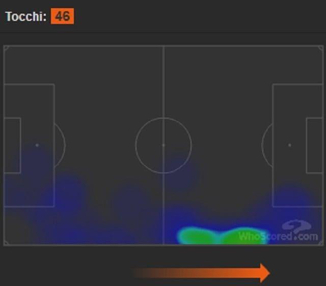 La heatmap di Marusic contro il Milan (fonte WhoScored)
