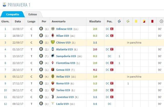 I gol realizzati con la Primavera in stagione (Transfermarkt)
