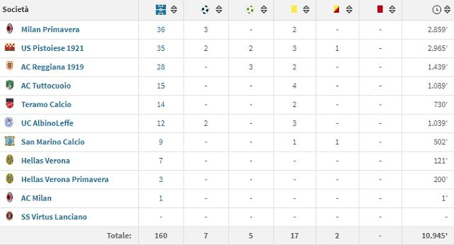 Il rendimento squadra per squadra di Simone Calvano in tutta la sua carriera fino ad oggi (fonte Transfermarkt)