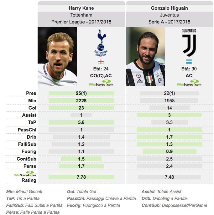 il confronto stagionale, nei numeri offensivi, fra Kane e Higuain (Whoscored.com)