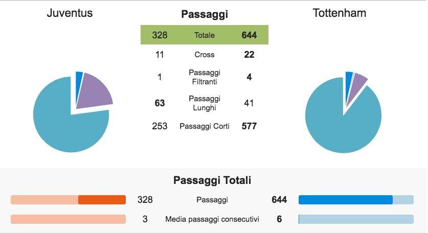 la geografia dei passaggi di Juventus–Tottenham (Whoscored.com)