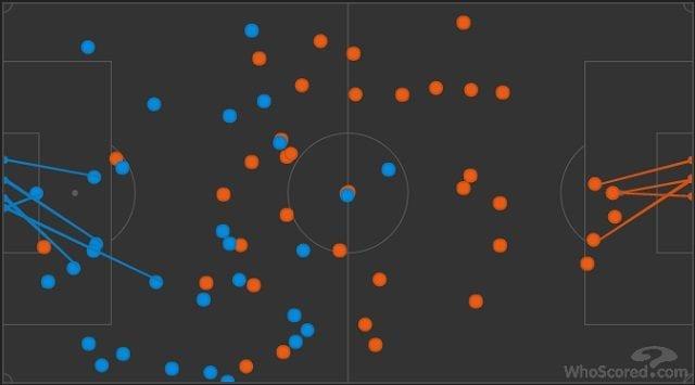 In blu i palloni toccati da Harry Kane, in arancione quelli toccati da Gonzalo Higuain (fonte WhoScored)
