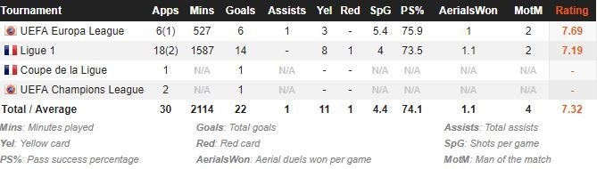 Il rendimento di Balotelli in stagione (fonte whoscored)