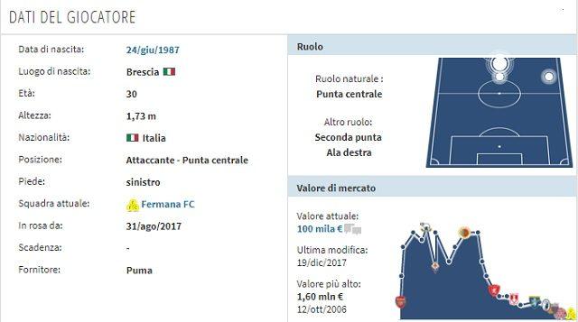 Il profilo di Arturo Lupoli (Transfermarkt)