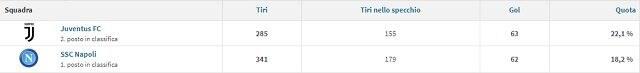 La differenza di % di realizzazioni in base ai tiri effettuati da Juve e Napoliin A (fonte Transfermarkt)
