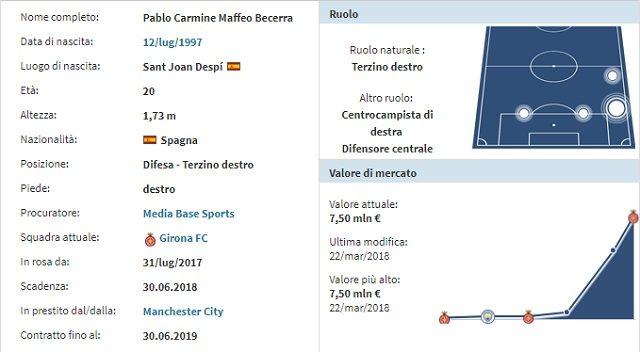 La scheda anagrafica di Pablo Maffeo (fonte Transfermarkt)