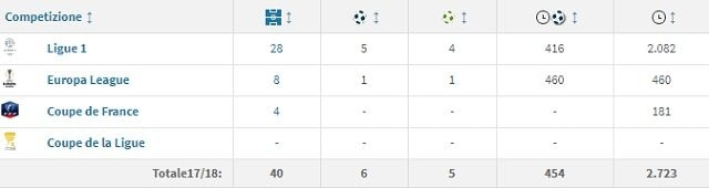 Il rendimento stagionale di Aouer con la maglia del Lione (fonte Transfermarkt)