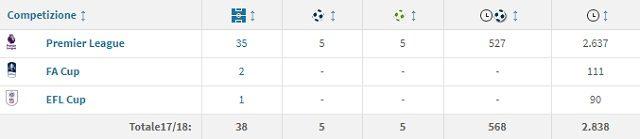 Il rendimento in stagione di Richarlison con il Watford (fonte Transfermarkt)