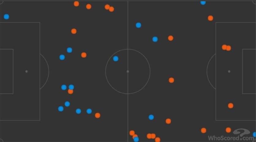 le palle perse del Milan (in arancio) e del Napoli (in azzurro) (Whoscored.com)