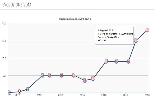 L'evoluzione di mercato di Butland nell'ultimo anno (Transfermarkt)