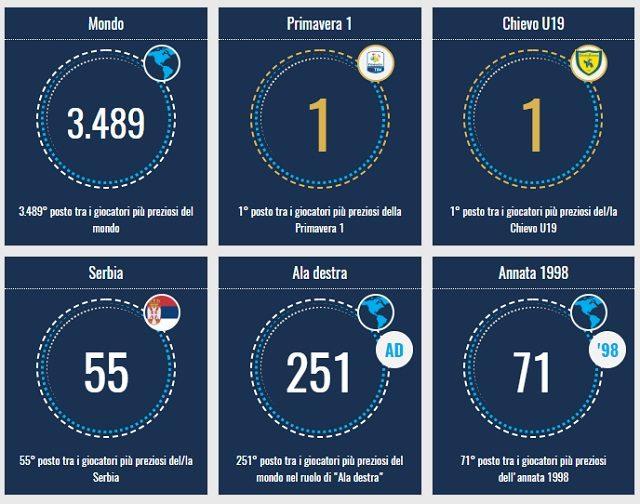 Micin rispetto al mondo del calcio (fonte Transfermarkt)