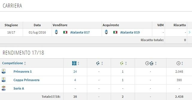 La carriera e il rendimento annuale di Del Prato (Transfermarkt)