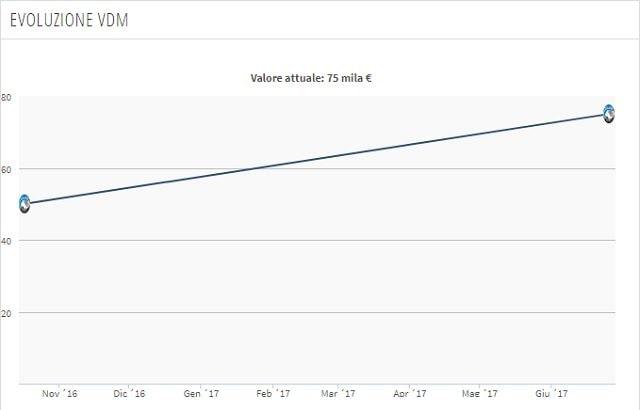 Valore di mercato in fase di evoluzione (Transfermarkt)