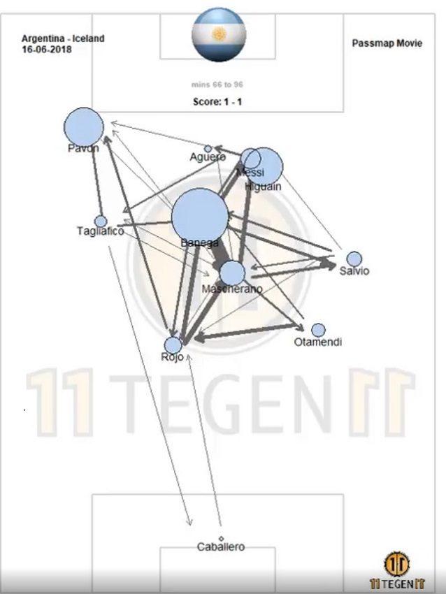 La rete di passaggi dell'Argentina nell'ultima mezz'ora nel grafico 11Tegen11