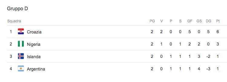 La classifica del Gruppo D, il girone dell'Argentina al Mondiale di Russia 2018