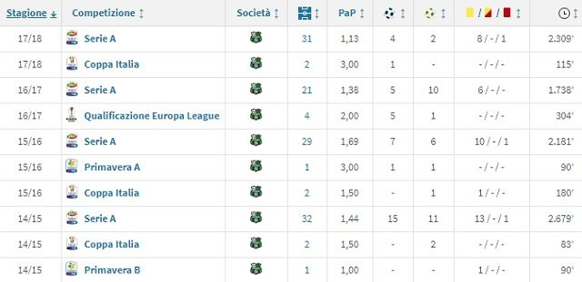 Le ultime stagioni di Berardi al Sassuolo (Transfermarkt)