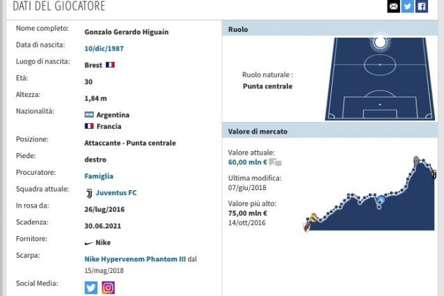 La scheda di Gonzalo Higuain. (transfermarkt.it)