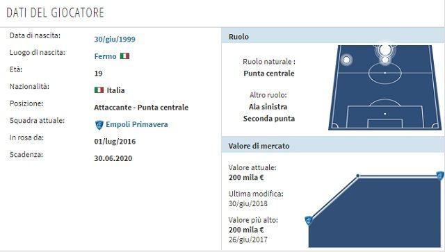 Il profilo di Olivieri (Transfermarkt)