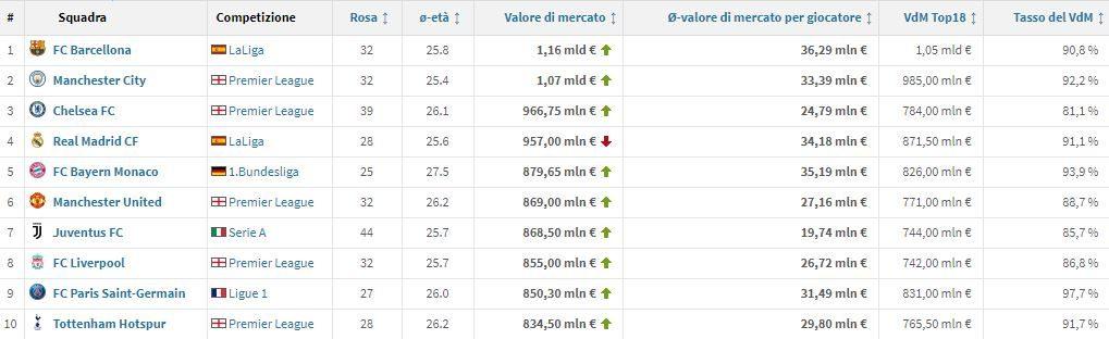 il valore di mercato attuale delle prime 10 squadre d'Europa (Transfermarkt.it)