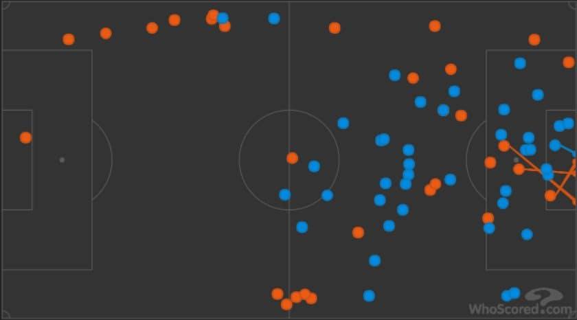 solo 30 tocchi (i cerchi azzurri) di Diego Costa contro i 44 di Ignashevich (Whoscored.com)