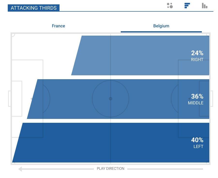 le corsie d'attacco del Belgio, si gioca solo dalle parti di Hazard (Squawka.com)