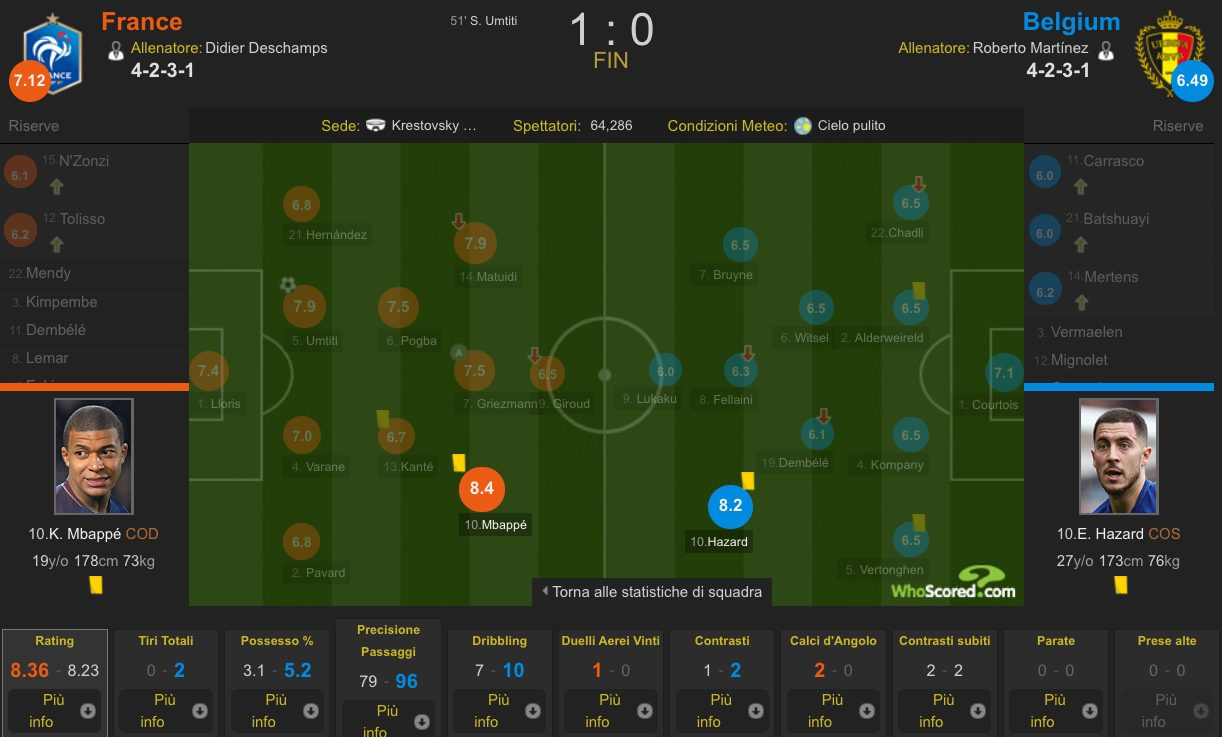 Mbappé contro Hazard (Whoscored.com)