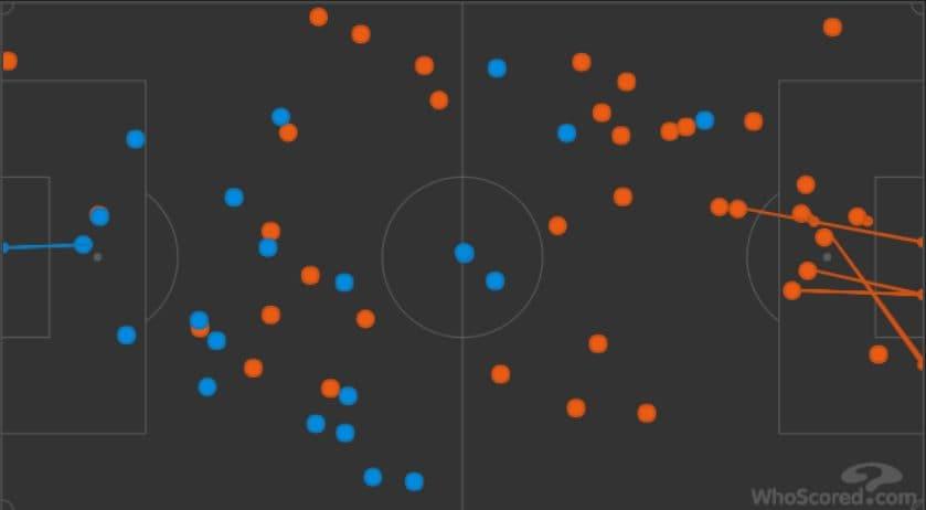 Giroud più nel vivo della manovra rispetto a Lukaku. Il francese tocca 37 palloni a 22, ben 15 in più del belga (Whoscored.com)