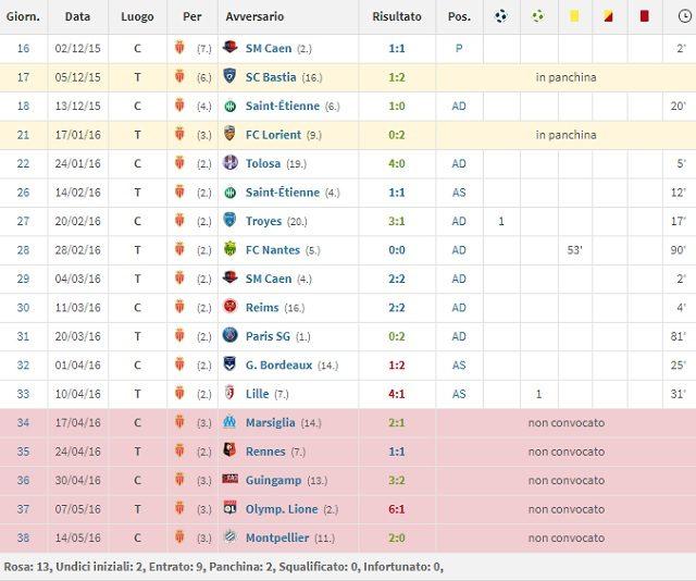 I numeri della sua prima stagione al Monaco (Transfermarkt)