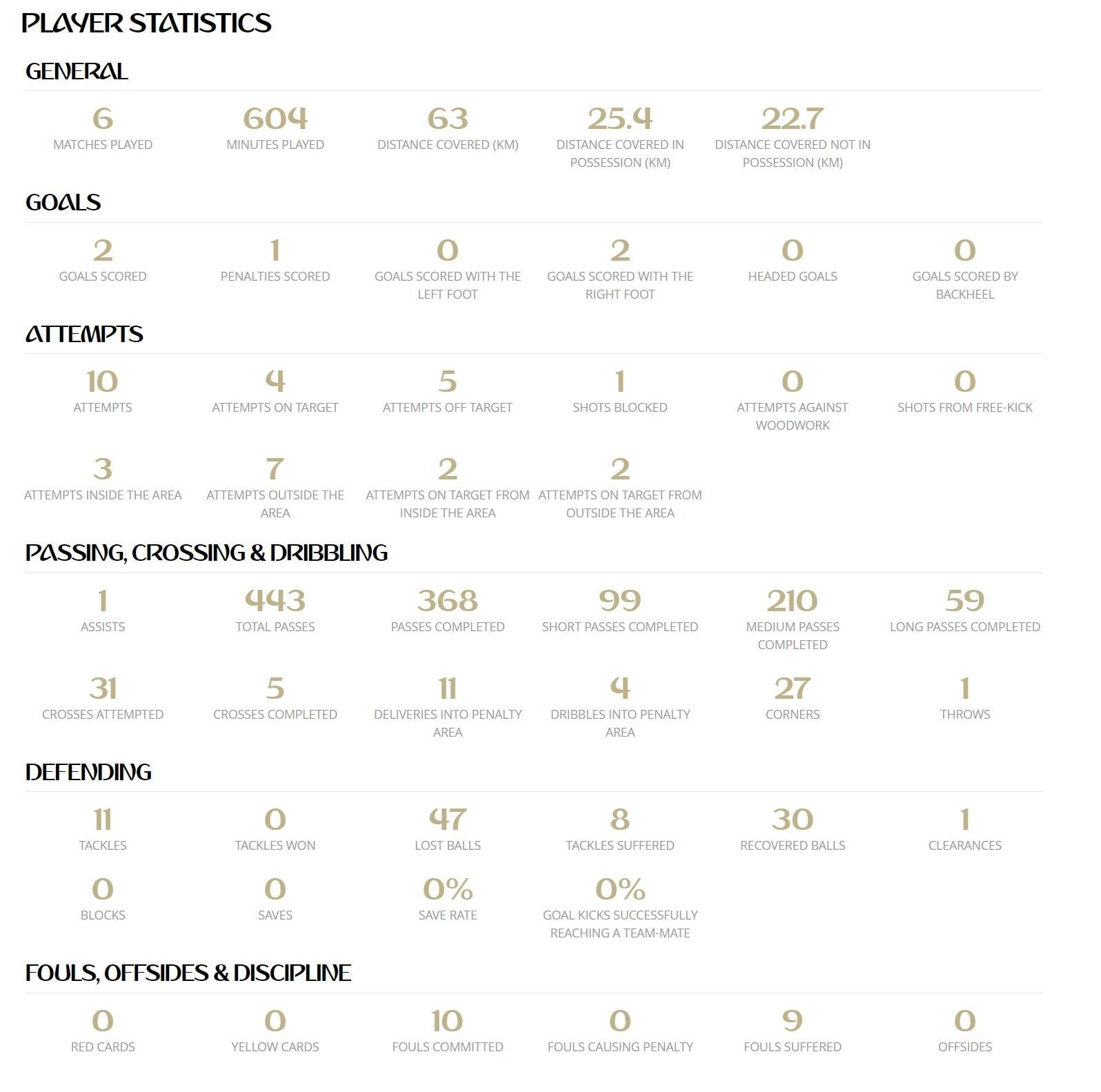 le statistiche del mondiale di Modric secondo Fifa.com