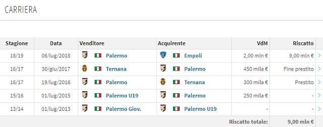 La carriera di Antonino La Gumina (Transfermarkt)