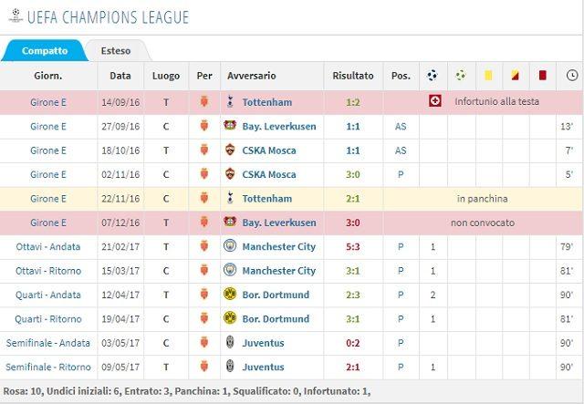 L'esordio e i gol alla sua prima stagione in Champions League (Transfermarkt)