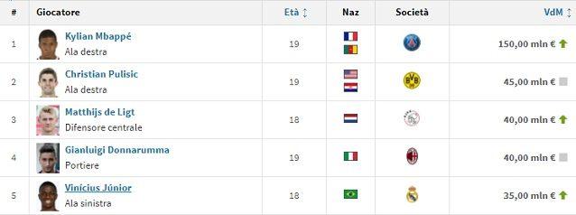 La top 5 per valore di mercato dei calciatori Under 19 (fonte Transfermarkt)