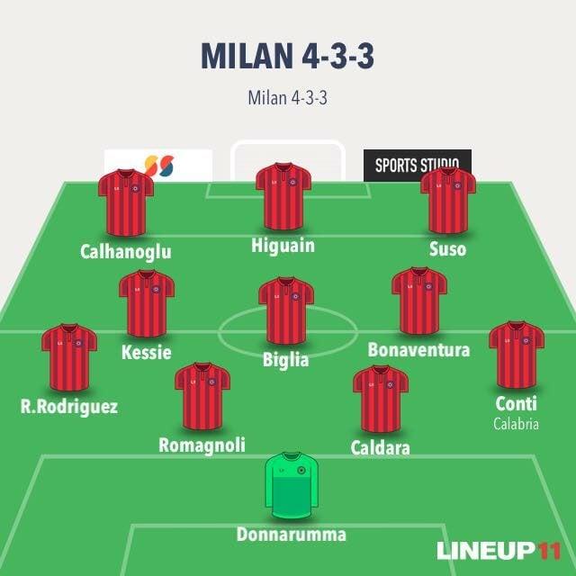 Il 4–3–3 di Gattuso (Lineup11)