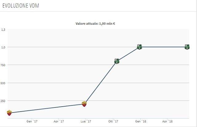 Il valore di mercato di Frattesi (Transfermarkt)