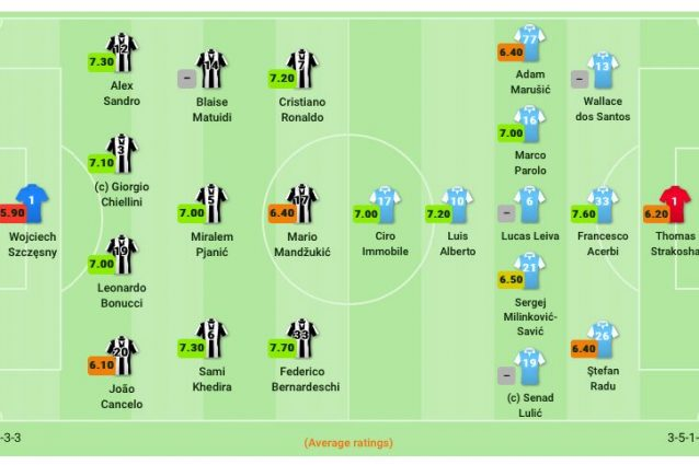 Le formazioni di Juventus–Lazio. (sofascore.com)