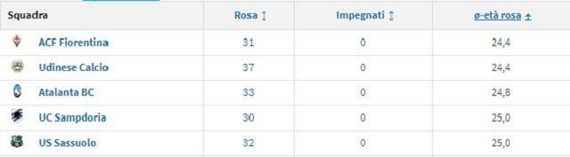 La top 5 della mediaetà più giovane in Serie A (Transfermarkt)