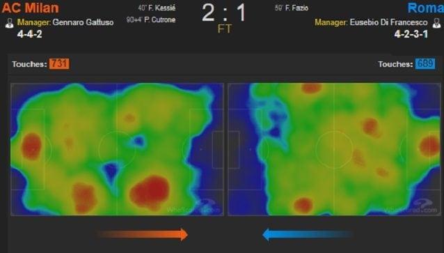 La heatmap a fine partita. Nel secondo tempo la Roma ha guadagnato campo, ma non ha tolto spinta al Milan sulla destra