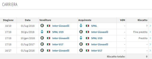 La carriera di Esposito (Transfermarkt)