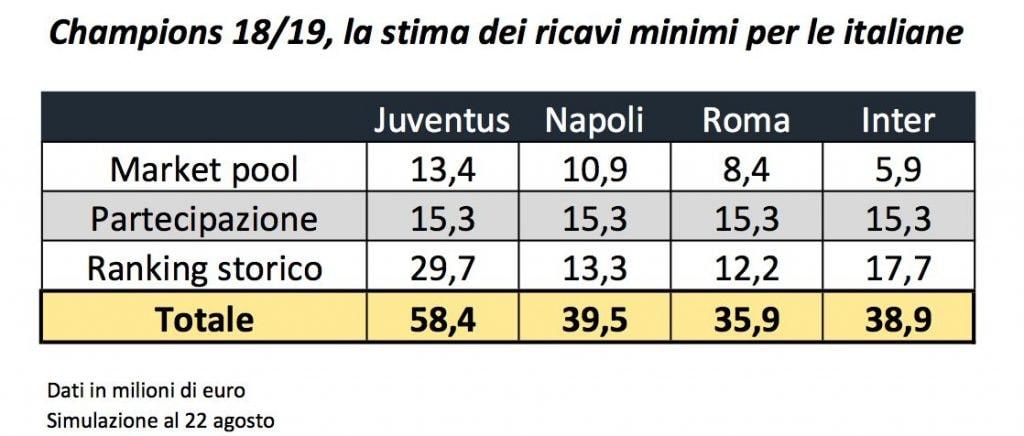 La stima dei ricavi italiani (Calcio e Finanza)