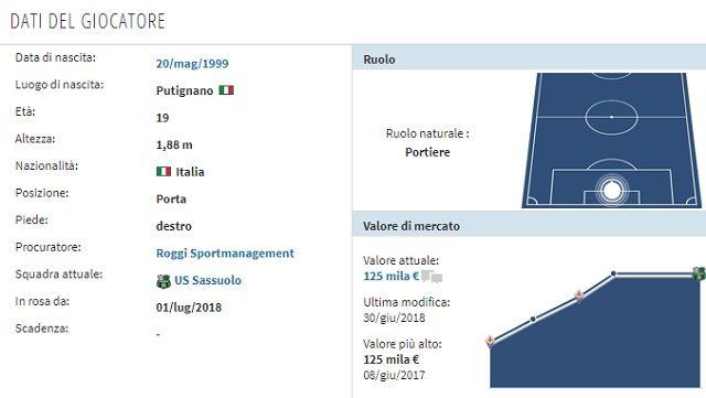 Il profilo di Satalino (Transfermarkt)