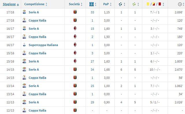 Il cammino di Bertolacci in maglia rossonera (Transfermarkt)