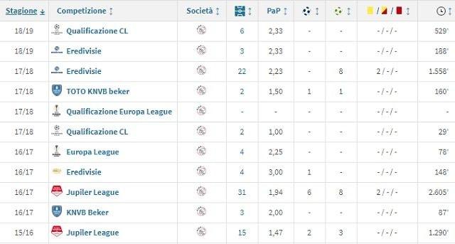 La carriera di De Jong all'Ajax (Transfermarkt)