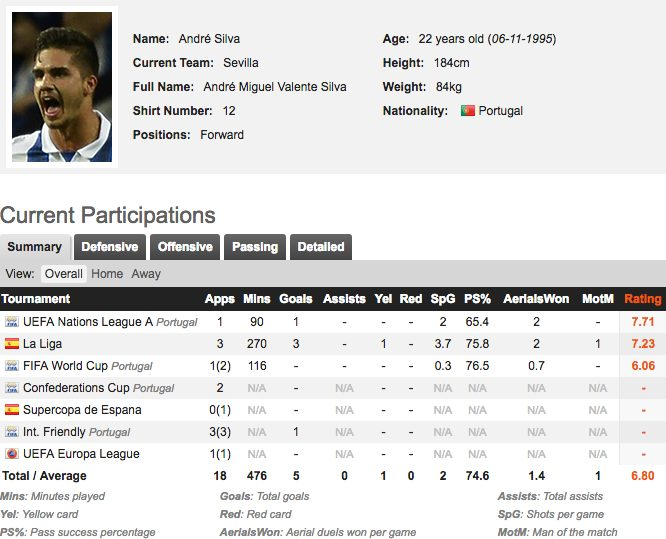La scheda di rendimento di André Silva, in prestito dal Milan al Siviglia (fonte whoscored.com)