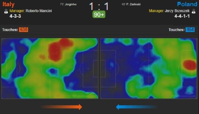 La heatmap del match: la Polonia svuota il centro e copre bene, l'Italia attacca molto da sinistra ma fatica a entrare in area