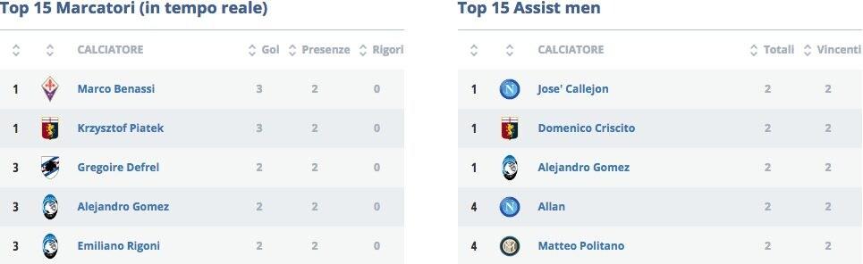 Marcatori e assist man, il dato statistico della Lega di Serie A