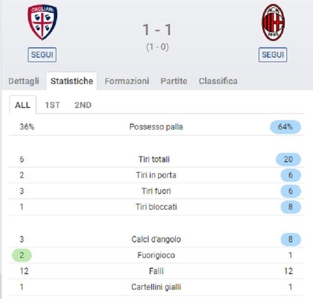 I numeri del Milan a Cagliari (SofaScore)
