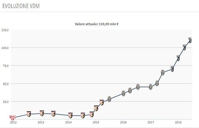 Il valore di mercato attuale di Dybala (Transfermarkt)