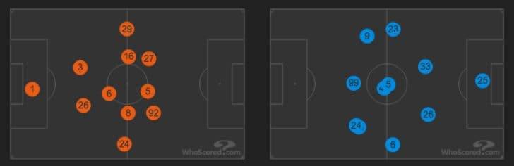 le posizioni medie di Samp e Napoli (Whoscored.com)