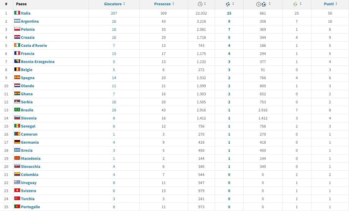 Il dato dei minuti giocati in Serie A dai calciatori italiani (fonte Transfermarkt)