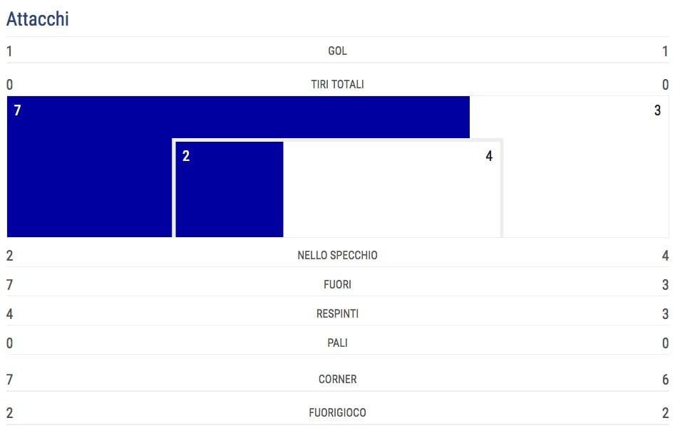 le statistiche di Italia–Polonia (UefaNationsLeague.com)